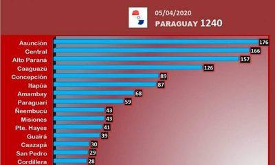 1.240 imputados por incumplir cuarentena