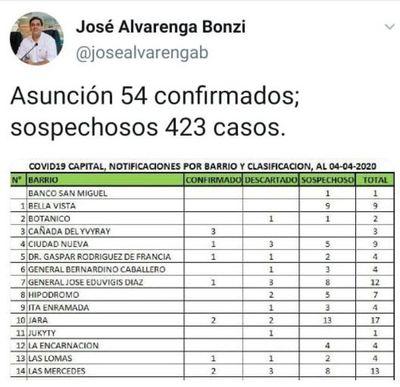 Edil compravotos publicó lista falsa de barrios con casos de coronavirus