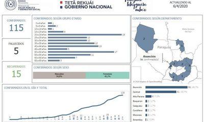 Sin nuevos casos en Alto Paraná