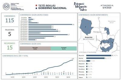Asunción y Central con más casos de Covid-19, y franja etaria de 20-24/50-54 años con más contagiados