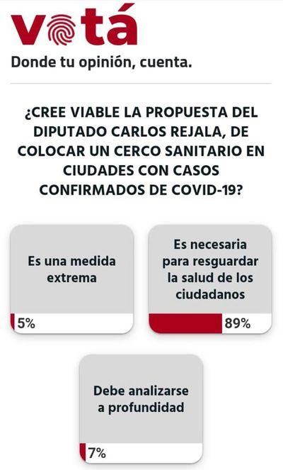 El 89% de los lectores están a favor de colocar cerco sanitario en ciudades con casos de COVID-19