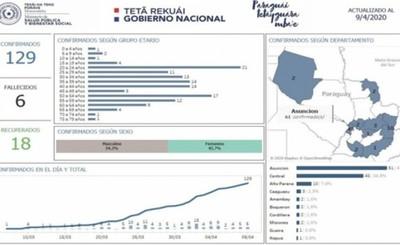 Alto Paraná llega a 10 casos positivos de Covid-19