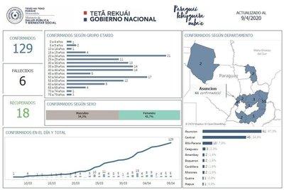 Alto Paraná suma 10 casos positivos de coronavirus