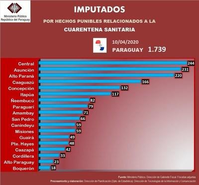 Coronavirus: 133 infectados y 1.739 imputados •