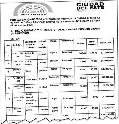 Sobreprecios en compras de víveres por covid-19 en las municipalidades