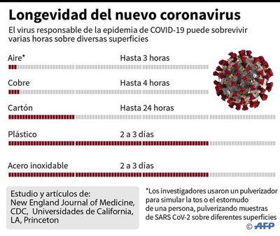 """OMS afirma que el covid-19 es más """"mortífero"""" que la gripe A (H1N1)"""
