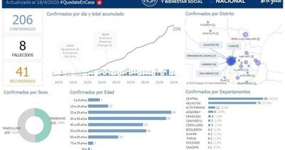 Coronavirus en San Lorenzo: se mantiene el número de infectados