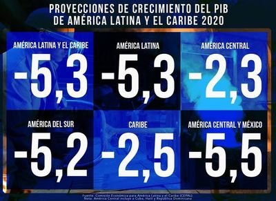 Cepal estima una contracción en Latinoamérica del 5,3% en 2020 por COVID-19