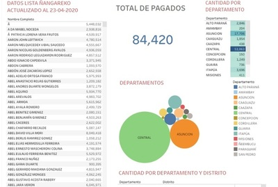 Datos de Programa Ñangareko, por departamento y ciudad (hasta ayer)