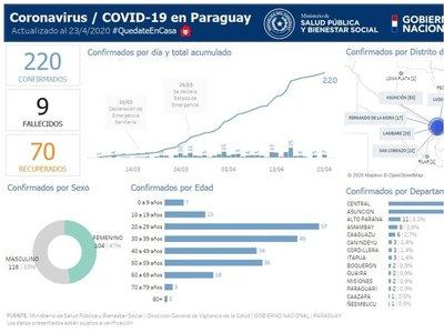 Coronavirus: Paraguarí ya tiene dos casos confirmados
