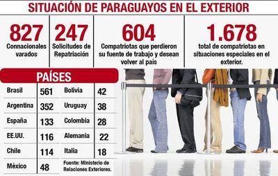 Más  de 1.670 paraguayos   están varados en el exterior