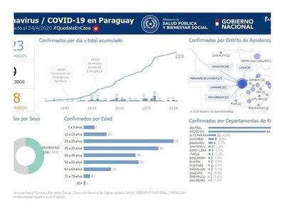 Coronavirus: Areguá tiene un caso confirmado