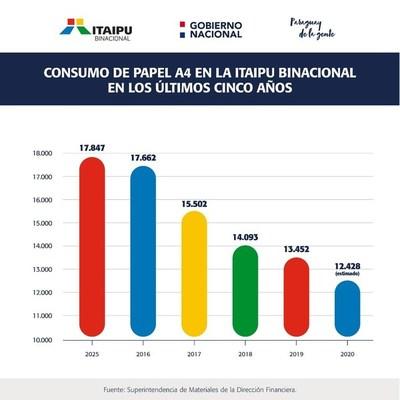 ITAIPU reduce el uso de papel y ratifica su compromiso con el medio ambiente