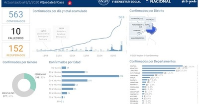 Coronavirus en San Lorenzo: uno más