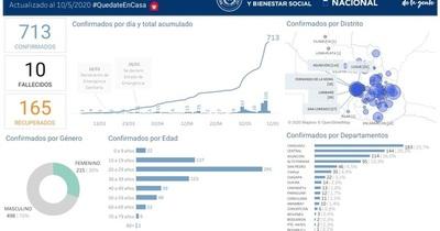 Coronavirus en San Lorenzo: durante el fin de semana se registró un caso