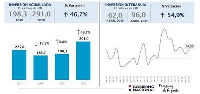 La inversión pública creció un 46,7% a pesar de la coyuntura adversa