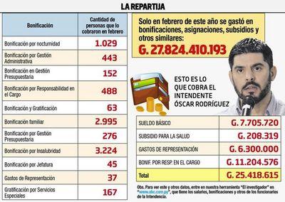La municipalidad pagó en un solo mes bonificaciones por G. 27.000 millones