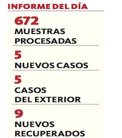 Suman 759 casos de covid-19 en el país