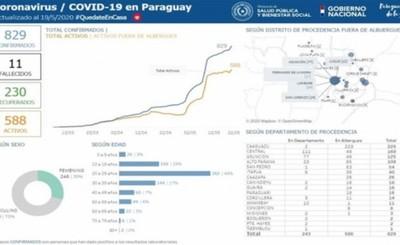 Alto Paraná suma más cinco nuevos contagiados con Covid-19