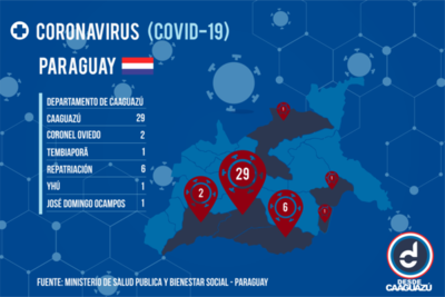 Número de infectados por Covid-19 aumenta en Caaguazú