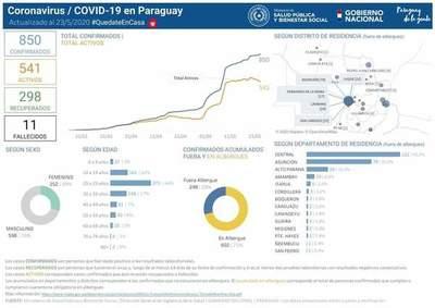 Covid-19: Reportan contagio sin nexo en Hernandarias