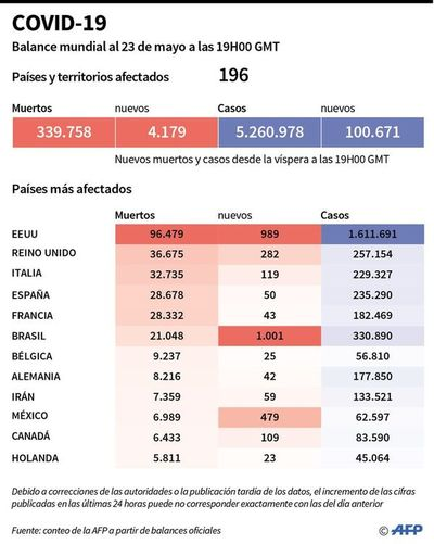 Covid-19 aumenta en América Latina, mientras avanza desconfinamiento