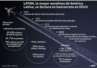 Asfixiada por la pandemia, la gigante LATAM se acoge a ley de quiebras