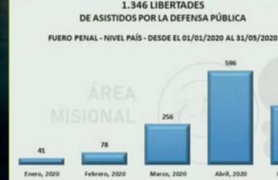 Más de mil personas liberadas este año por el Ministerio de la Defensa Pública