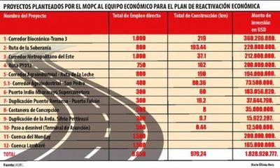 Reactivacion económica pospandemia: Ruta Pedro J. Caballero-Capitán Bado-Itanará-Ypejhú tendrá 193,4 km