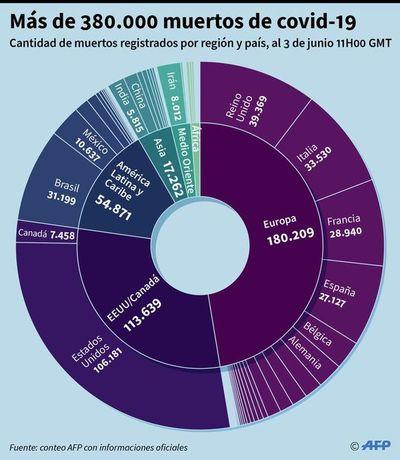 Pandemia avanza en Sudamérica con aumentos de casos en Brasil y Perú