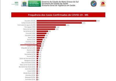 Coronavirus: Ponta Porã suma 3  casos positivos totalizando 38 los infectados