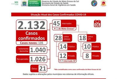 """""""Hay proyecciones de que lo peor está por venir"""", dice el secretario de Salud de Mato Grosso do Sul luego de presentar el número de infectados"""
