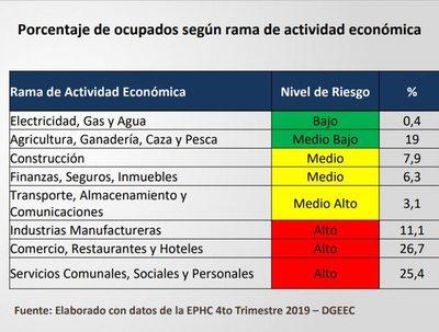 Bacigalupo: COVID-19 afectó hasta diciembre pasado al 52,1% de los que tenían empleo