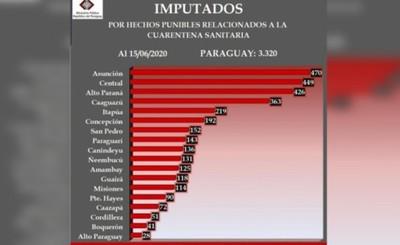 Alto Paraná es el tercero con más procesados por violar cuarentena