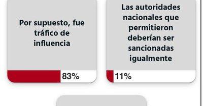 Esperanza Martínez debe perder investidura, según encuesta