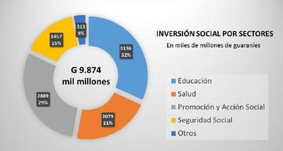 Inversión social del Estado alcanzó casi US$ 1.500 millones en cinco meses