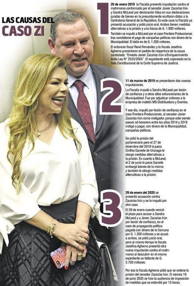 La pareja Zacarías-McLeod acumula causas judiciales