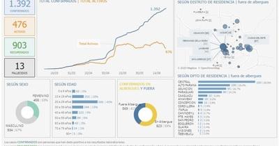 Coronavirus en San Lorenzo: reportan dos casos