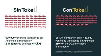 Dos millones de asientos vacíos a diario en Asunción ralentizan el tráfico