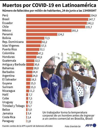 EE.UU. y Europa enfrentan resurgimiento de nuevos contagios  de coronavirus