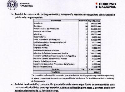 Seguro médico vip de 214 funcionarios le cuesta al contribuyente US$ 395.000
