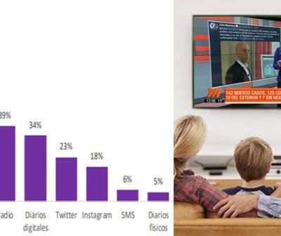 Paraguay y el Covid: La TV es el principal y más confiable medio para informarse