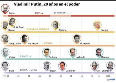 Referendo que definirá futuro de Putin