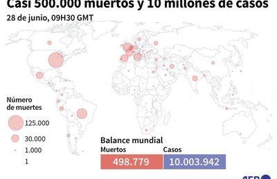 El mundo supera los 10 millones de casos de covid y 500.000 fallecidos