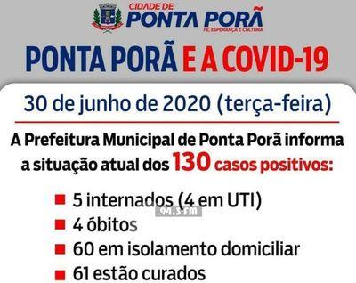 2 nuevas muertes por Covid-19 en Ponta Porã y 130 casos positivos