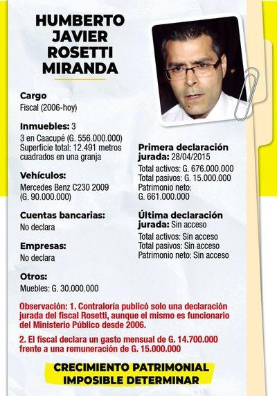 Denuncian que nuevo fiscal adjunto de Alto Paraná forma parte de esquema extorsivo