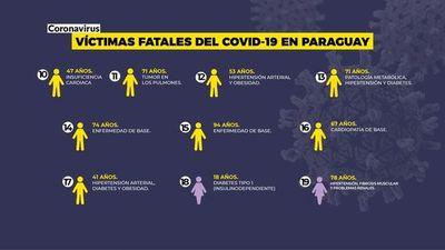 COVID-19: de los 19 fallecidos, 18 tenían problemas de base