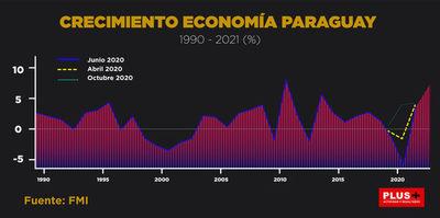 Paraguay se recuperará de la crisis en 2022