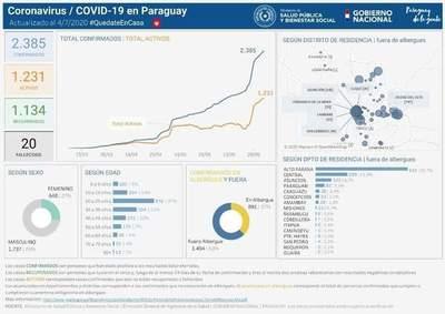 Alto Paraná suma 997 casos de Covid-19
