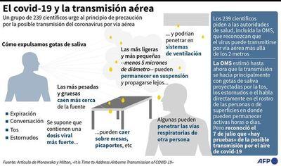 """Científicos advierten de """"posible transmisión aérea"""" del coronavirus"""